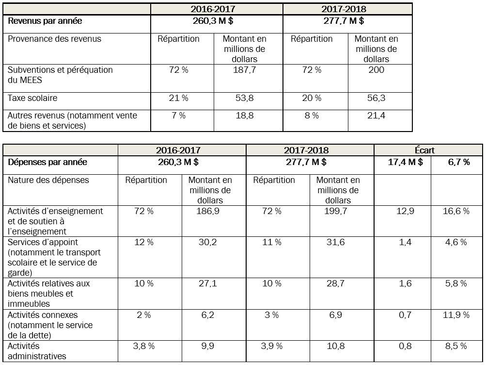 Tableau répartition revenus et dépenses budget 17-18