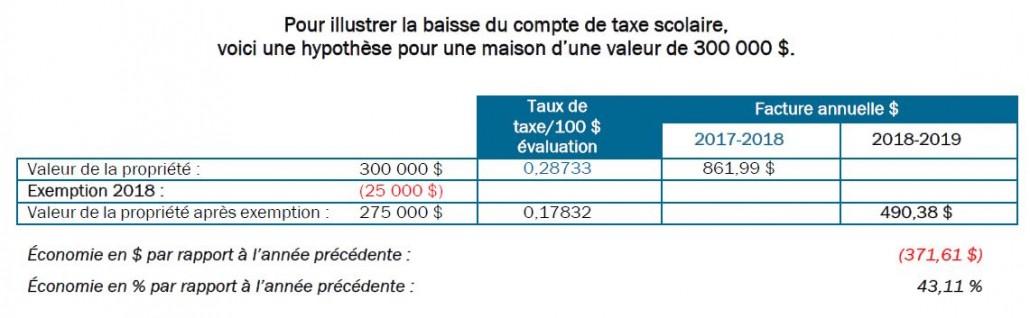 Exemple taxation 2018-2019 sur maison de 300 000